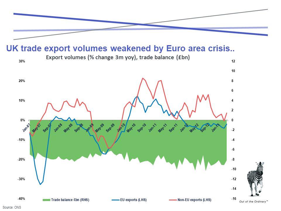 UK trade export volumes weakened by Euro area crisis..