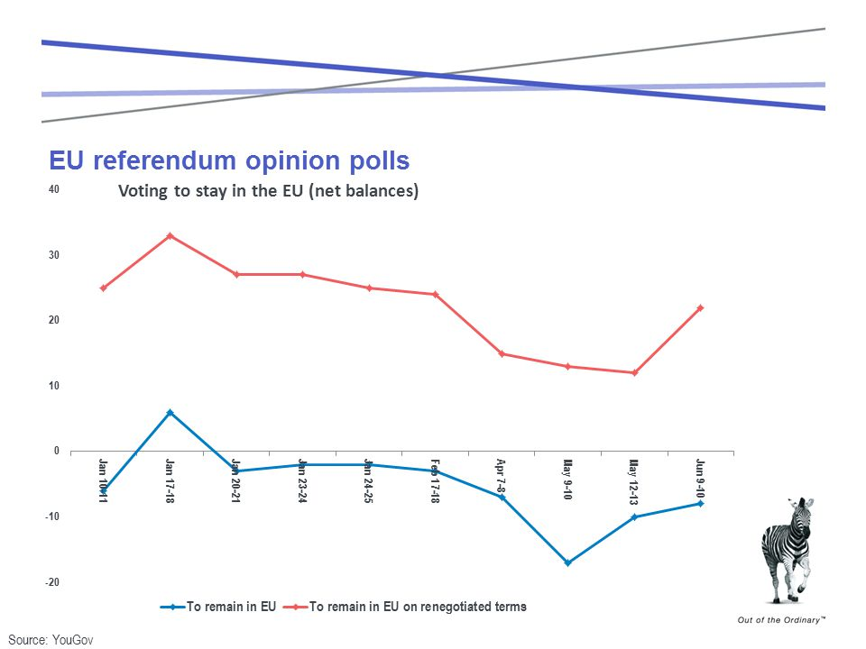 EU referendum opinion polls Source: YouGov Voting to stay in the EU (net balances)