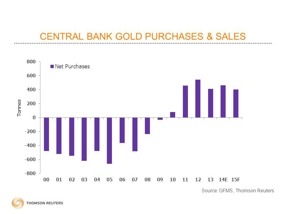 CENTRAL BANK GOLD PURCHASES & SALES Source: GFMS, Thomson Reuters Tonnes