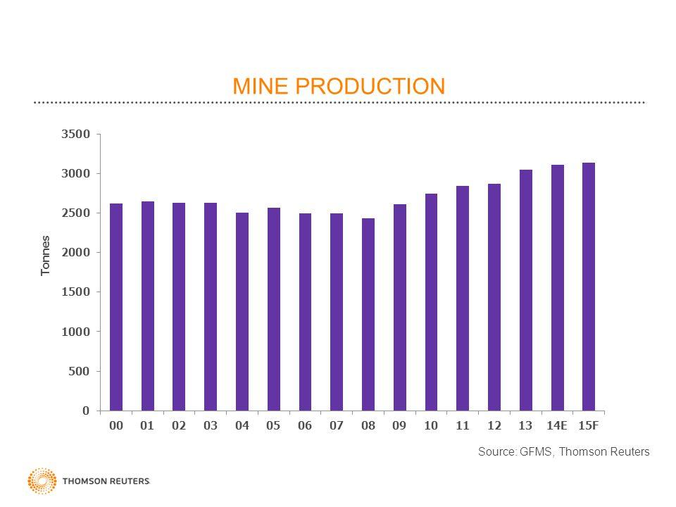 MINE PRODUCTION Source: GFMS, Thomson Reuters Tonnes