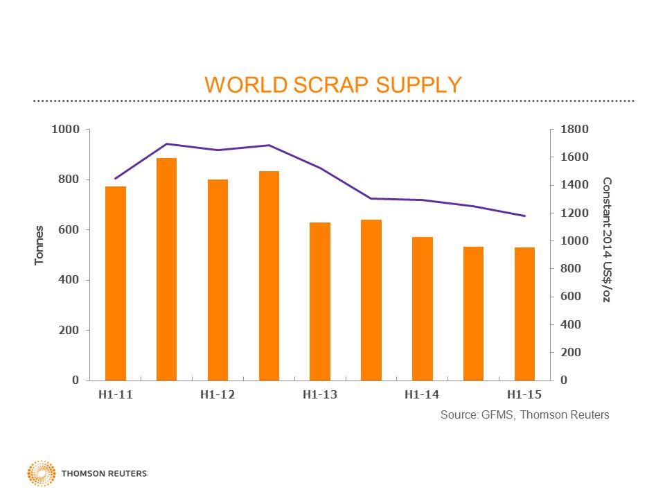 Constant 2014 US$/oz WORLD SCRAP SUPPLY