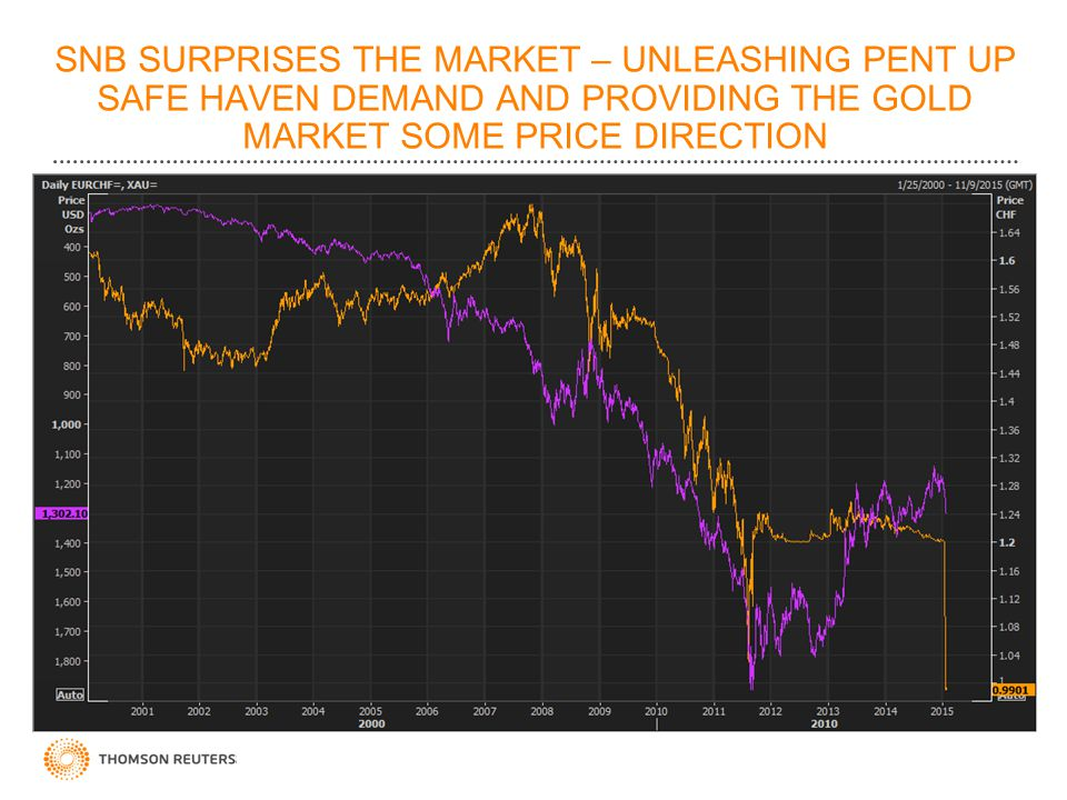SNB SURPRISES THE MARKET – UNLEASHING PENT UP SAFE HAVEN DEMAND AND PROVIDING THE GOLD MARKET SOME PRICE DIRECTION