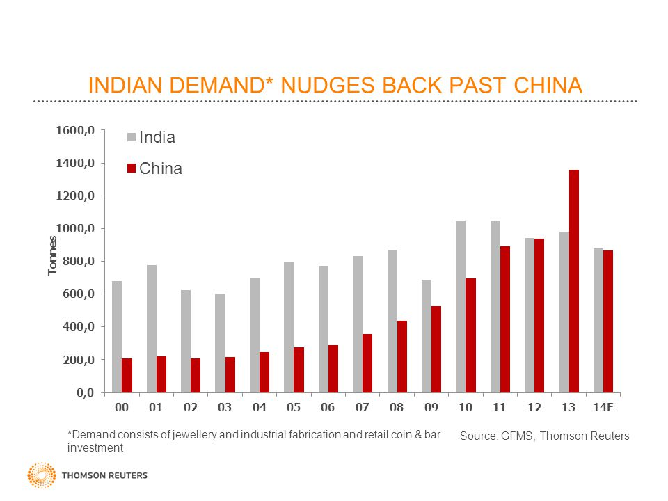 INDIAN DEMAND* NUDGES BACK PAST CHINA *Demand consists of jewellery and industrial fabrication and retail coin & bar investment Tonnes