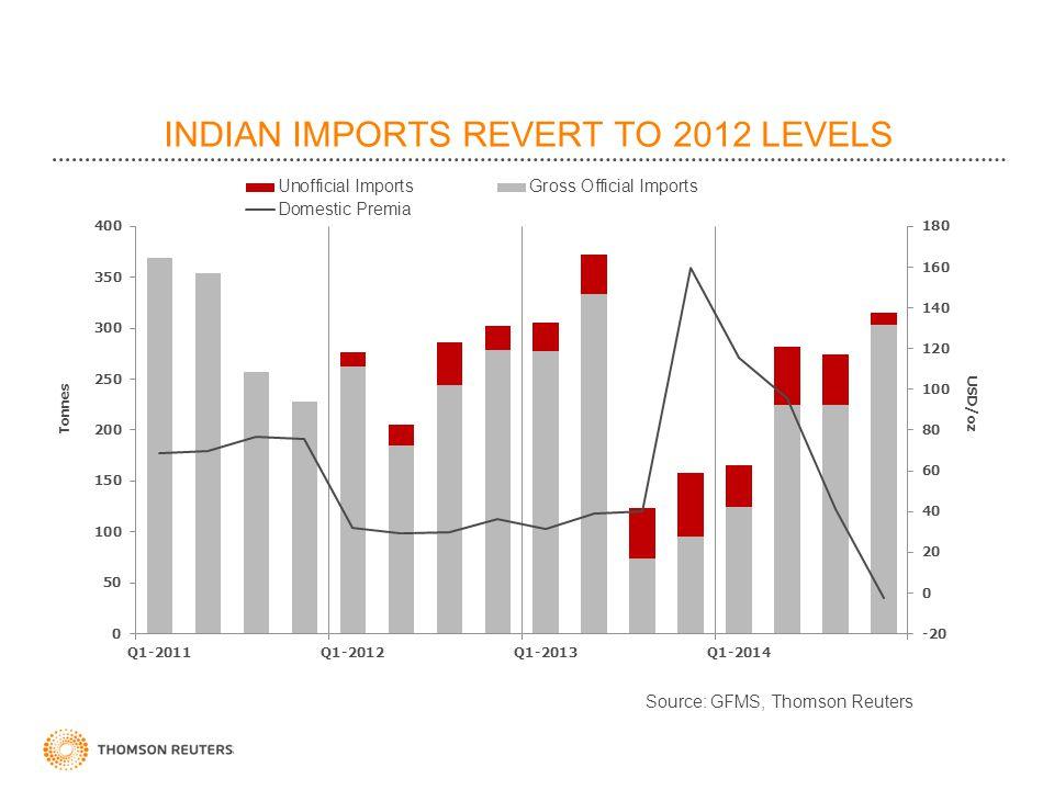 INDIAN IMPORTS REVERT TO 2012 LEVELS Tonnes Source: GFMS, Thomson Reuters USD/oz