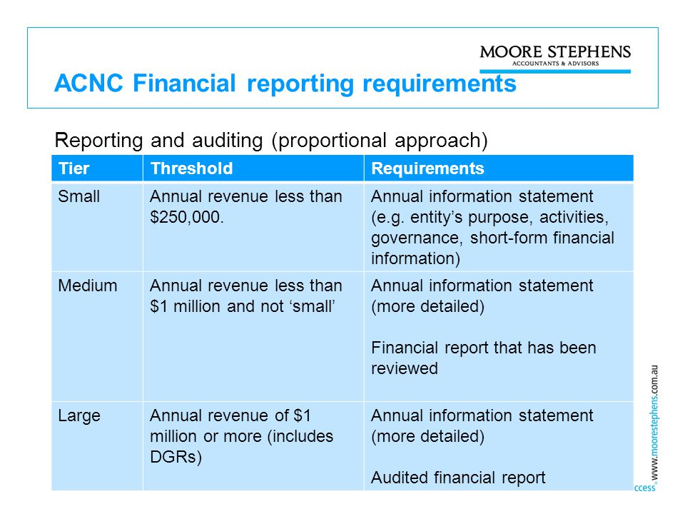 ACNC Financial reporting requirements Reporting and auditing (proportional approach) TierThresholdRequirements SmallAnnual revenue less than $250,000.