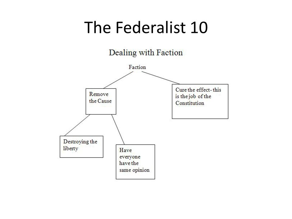 The Federalist 10