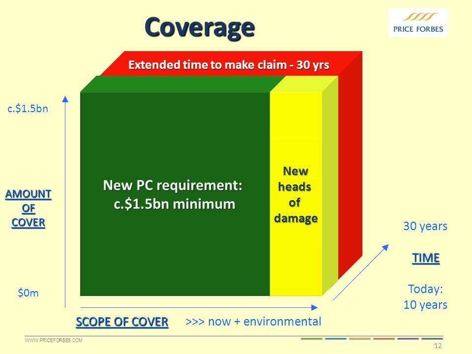 WWW.PRICEFORBES.COM New PC requirement: c.$1.5bn minimum Newheadsofdamage 30 yearsTIME Today: 10 years SCOPE OF COVER SCOPE OF COVER >>> now + environmental c.$1.5bnAMOUNTOFCOVER $0m Coverage Extended time to make claim - 30 yrs 12