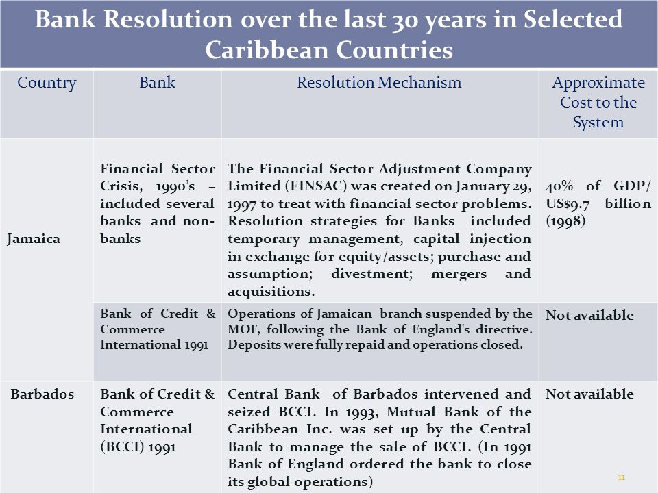 Bank Resolution over the last 30 years in Selected Caribbean Countries CountryBankResolution MechanismApproximate Cost to the System Jamaica Financial