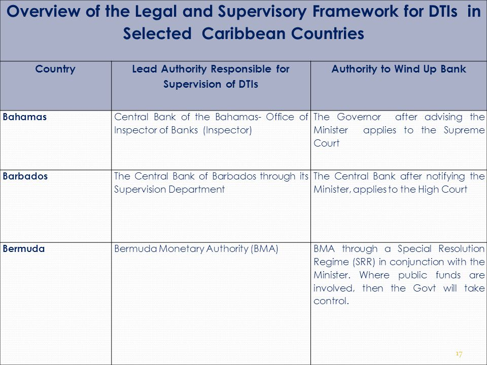 Overview of the Legal and Supervisory Framework for DTIs in Selected Caribbean Countries Country Lead Authority Responsible for Supervision of DTIs Au