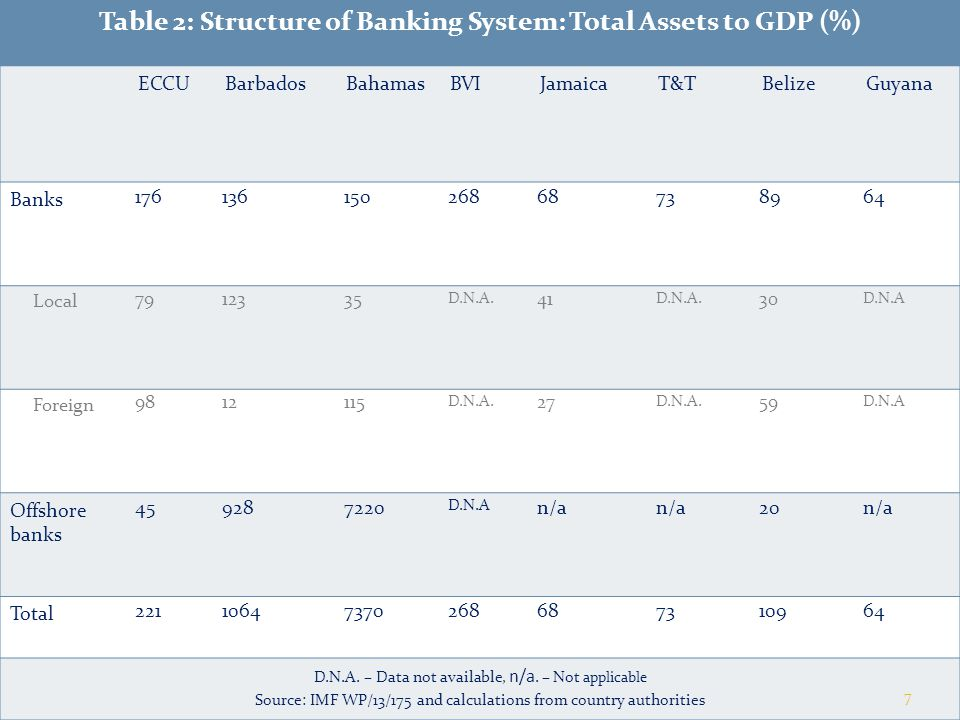 Table 2: Structure of Banking System: Total Assets to GDP (%) ECCUBarbadosBahamasBVIJamaicaT&TBelizeGuyana Banks 17613615026868738964 Local 7912335 D.