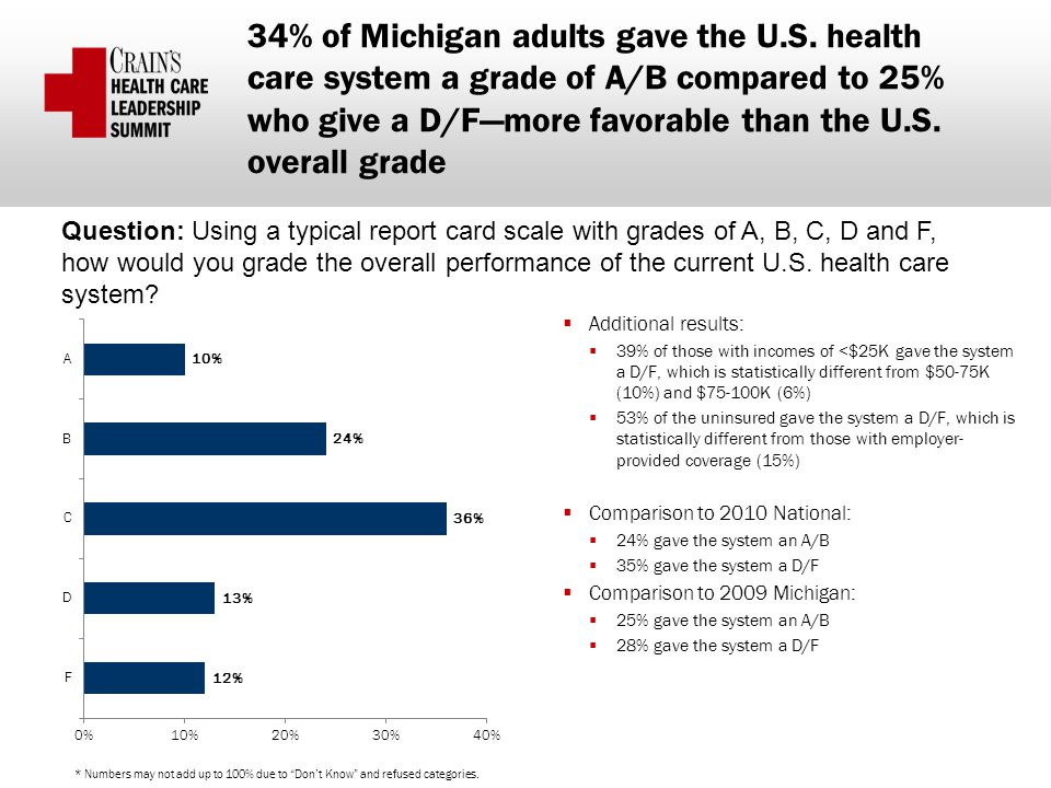 34% of Michigan adults gave the U.S.