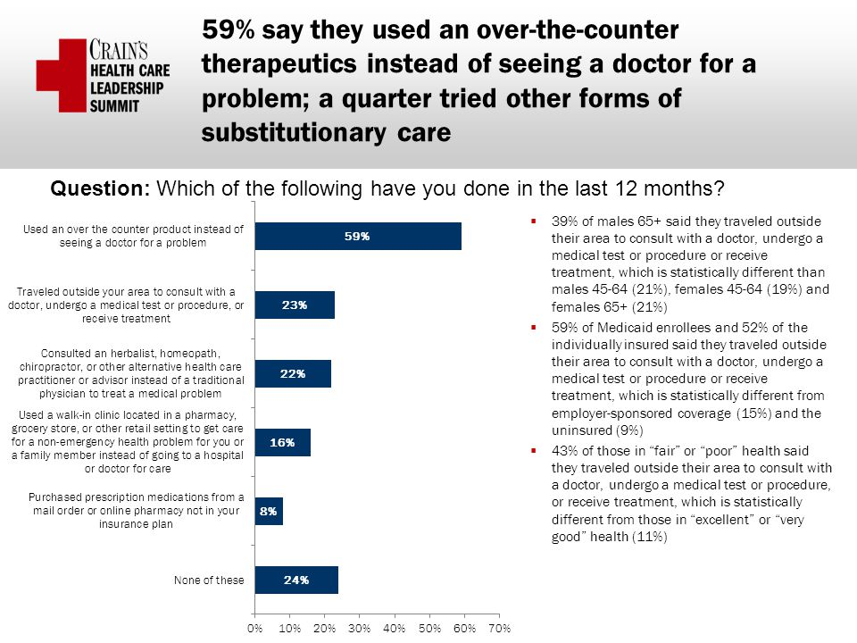 59% say they used an over-the-counter therapeutics instead of seeing a doctor for a problem; a quarter tried other forms of substitutionary care  39% of males 65+ said they traveled outside their area to consult with a doctor, undergo a medical test or procedure or receive treatment, which is statistically different than males 45-64 (21%), females 45-64 (19%) and females 65+ (21%)  59% of Medicaid enrollees and 52% of the individually insured said they traveled outside their area to consult with a doctor, undergo a medical test or procedure or receive treatment, which is statistically different from employer-sponsored coverage (15%) and the uninsured (9%)  43% of those in fair or poor health said they traveled outside their area to consult with a doctor, undergo a medical test or procedure, or receive treatment, which is statistically different from those in excellent or very good health (11%) Question: Which of the following have you done in the last 12 months?