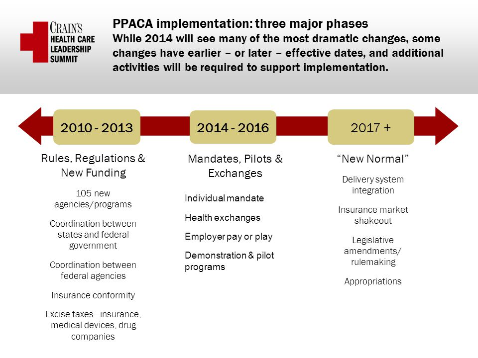 PPACA implementation: three major phases While 2014 will see many of the most dramatic changes, some changes have earlier – or later – effective dates, and additional activities will be required to support implementation.