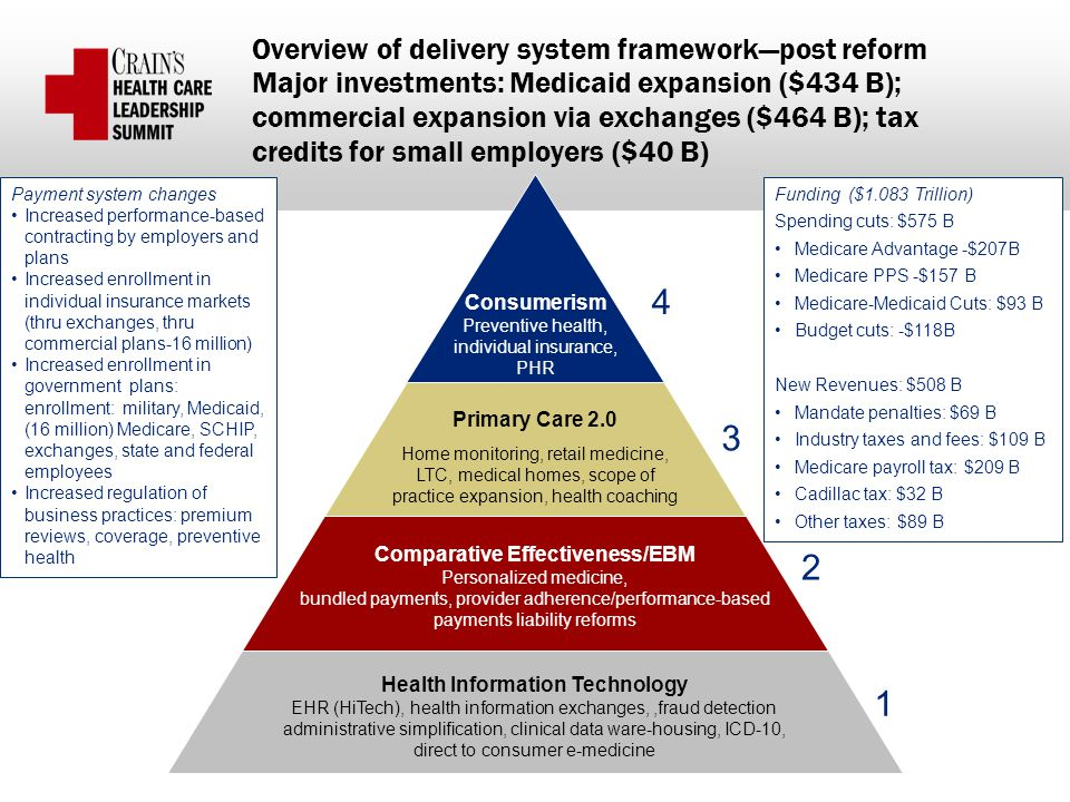 Payment system changes Increased performance-based contracting by employers and plans Increased enrollment in individual insurance markets (thru exchanges, thru commercial plans-16 million) Increased enrollment in government plans: enrollment: military, Medicaid, (16 million) Medicare, SCHIP, exchanges, state and federal employees Increased regulation of business practices: premium reviews, coverage, preventive health Overview of delivery system framework—post reform Major investments: Medicaid expansion ($434 B); commercial expansion via exchanges ($464 B); tax credits for small employers ($40 B) 2 1 3 4 Consumerism Preventive health, individual insurance, PHR Comparative Effectiveness/EBM Personalized medicine, bundled payments, provider adherence/performance-based payments liability reforms Health Information Technology EHR (HiTech), health information exchanges,,fraud detection administrative simplification, clinical data ware-housing, ICD-10, direct to consumer e-medicine Primary Care 2.0 Home monitoring, retail medicine, LTC, medical homes, scope of practice expansion, health coaching Funding ($1.083 Trillion) Spending cuts: $575 B Medicare Advantage -$207B Medicare PPS -$157 B Medicare-Medicaid Cuts: $93 B Budget cuts: -$118B New Revenues: $508 B Mandate penalties: $69 B Industry taxes and fees: $109 B Medicare payroll tax: $209 B Cadillac tax: $32 B Other taxes: $89 B
