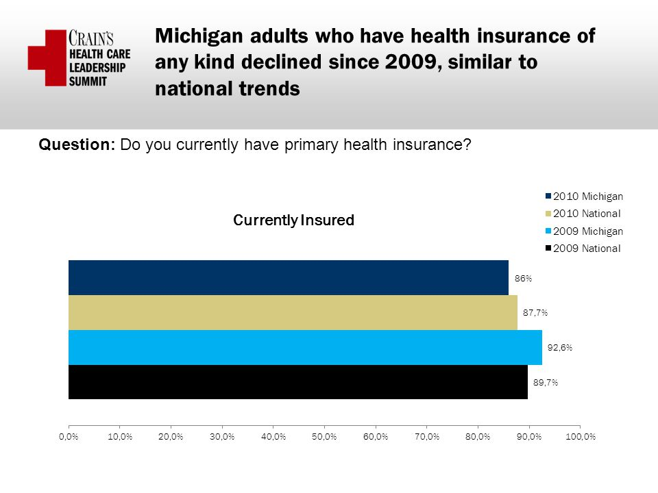 Michigan adults who have health insurance of any kind declined since 2009, similar to national trends Question: Do you currently have primary health insurance?
