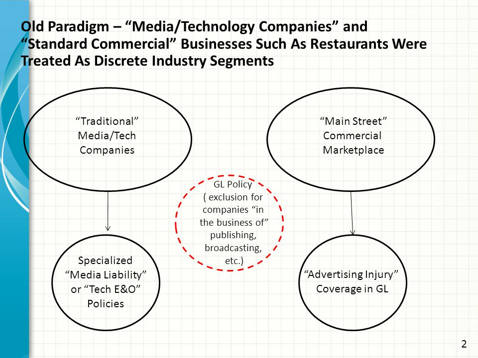 Traditional Media/Tech Companies Main Street Commercial Marketplace Specialized Media Liability or Tech E&O Policies Advertising Injury Coverage in GL GL Policy ( exclusion for companies in the business of publishing, broadcasting, etc.) Old Paradigm – Media/Technology Companies and Standard Commercial Businesses Such As Restaurants Were Treated As Discrete Industry Segments 2