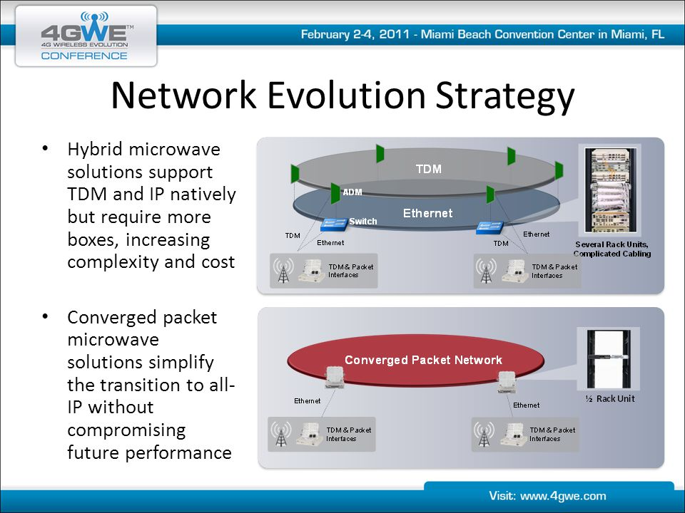 Network Evolution Strategy Hybrid microwave solutions support TDM and IP natively but require more boxes, increasing complexity and cost Converged packet microwave solutions simplify the transition to all- IP without compromising future performance