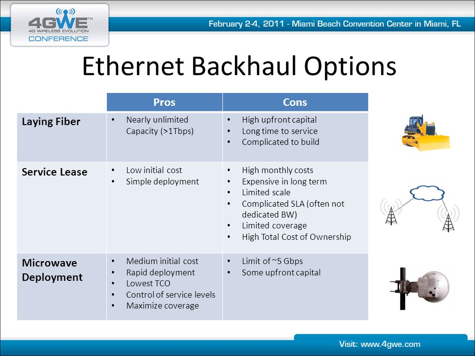 Ethernet Backhaul Options ProsCons Laying Fiber Nearly unlimited Capacity (>1Tbps) High upfront capital Long time to service Complicated to build Serv