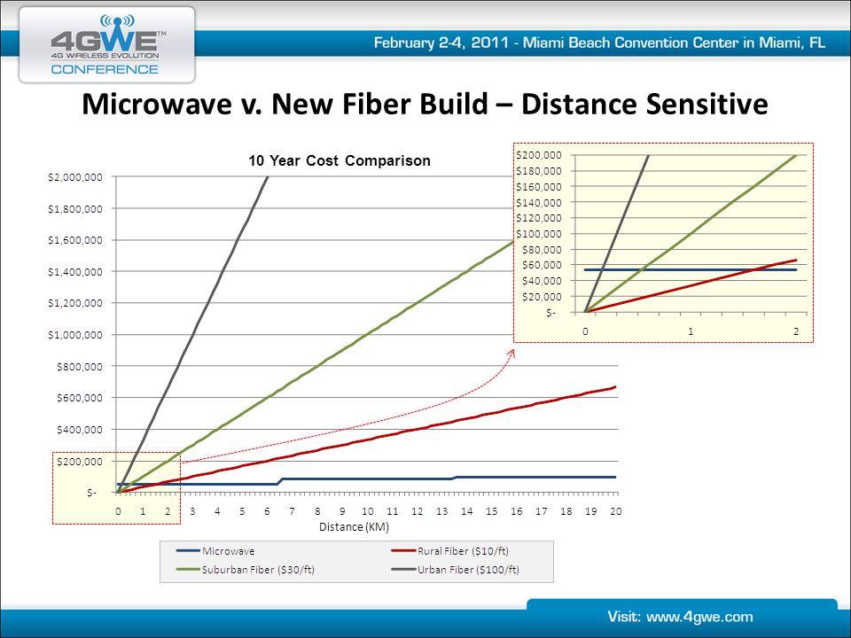 Microwave v. New Fiber Build – Distance Sensitive 10 Year Cost Comparison Distance (KM)