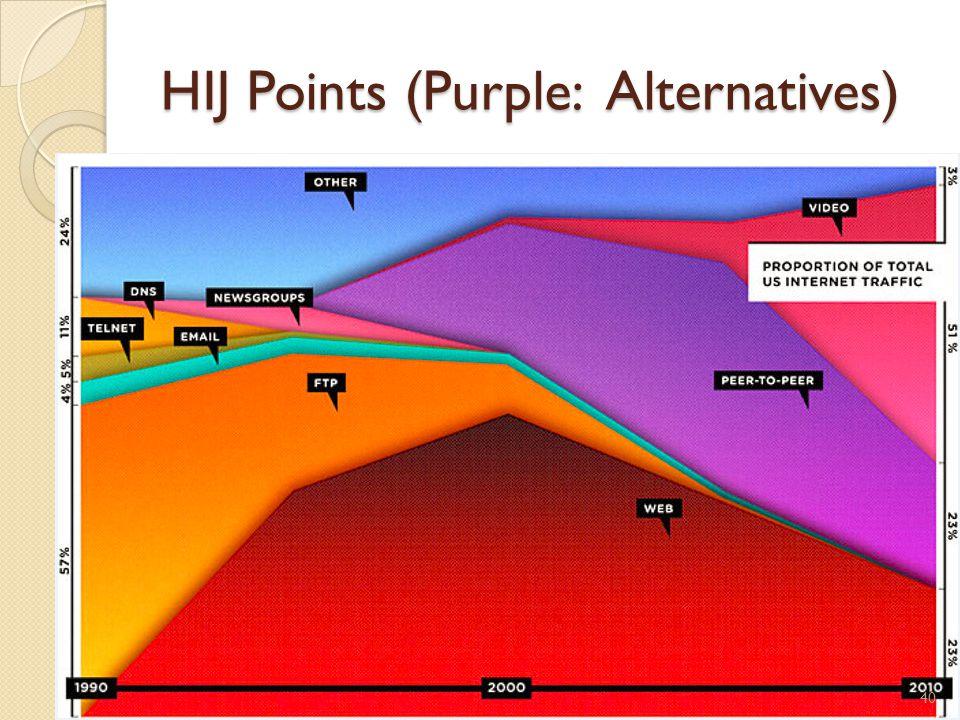 HIJ Points (Purple: Alternatives) 40