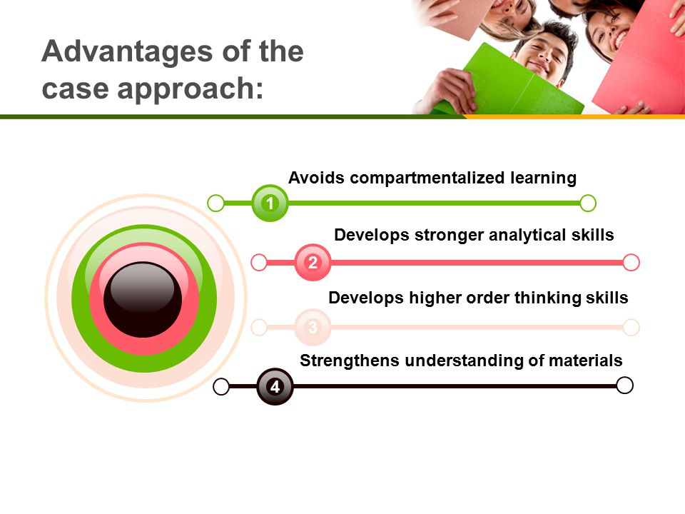 Avoids compartmentalized learning Develops stronger analytical skills Develops higher order thinking skills Strengthens understanding of materials 4 3 2 1 Advantages of the case approach: