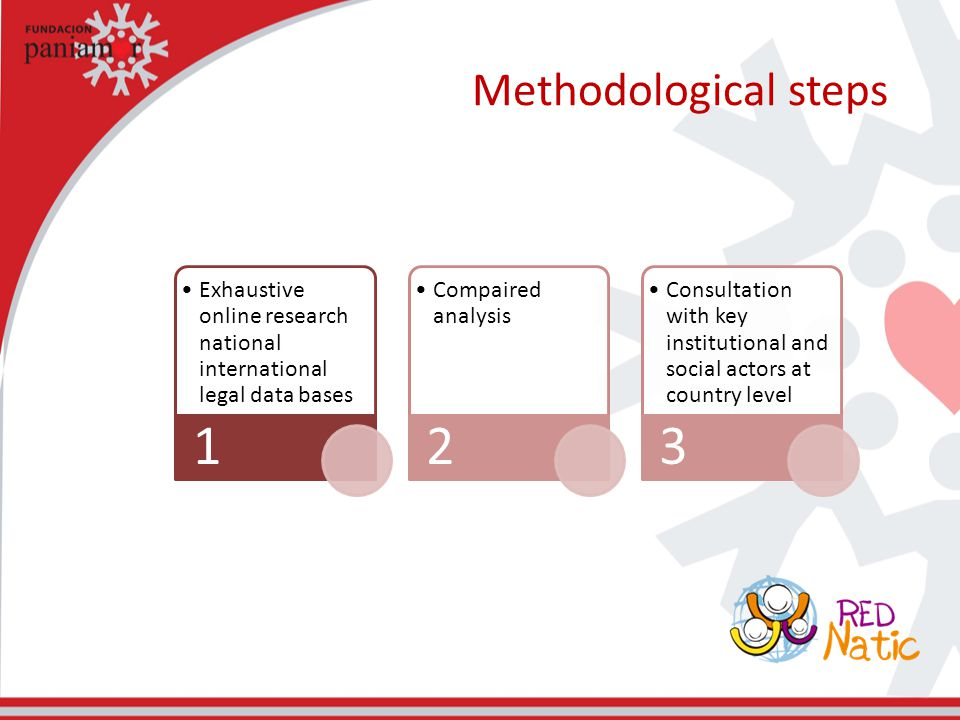 Methodological steps Exhaustive online research national international legal data bases 1 Compaired analysis 2 Consultation with key institutional and