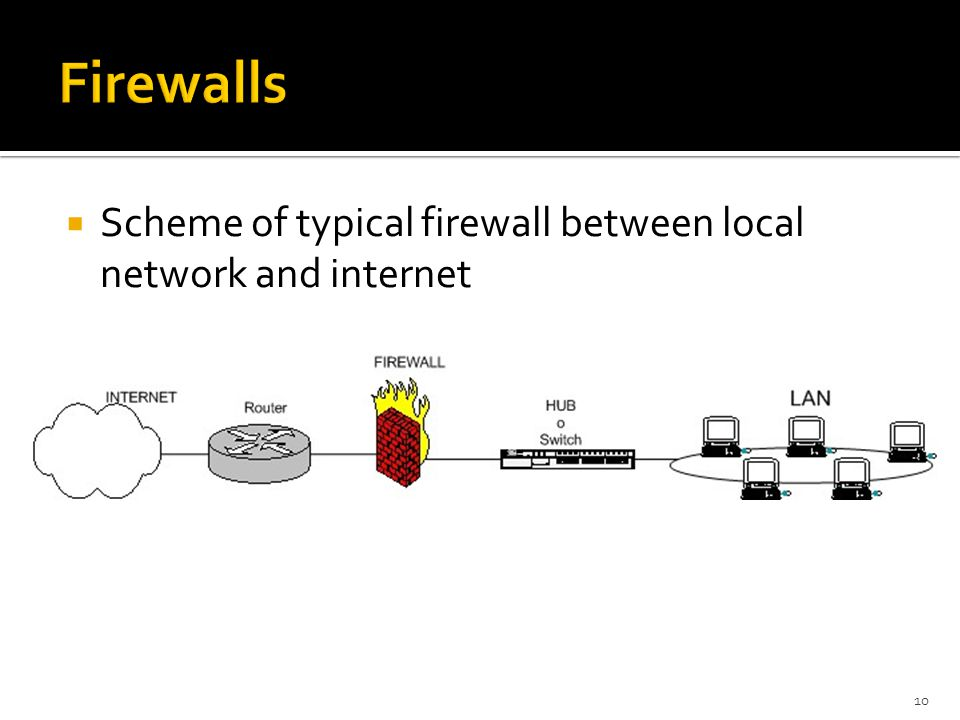  Scheme of typical firewall between local network and internet 10