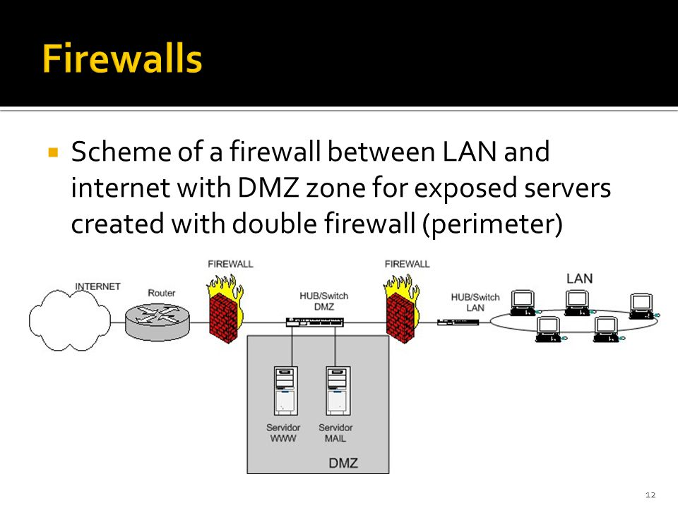  Scheme of a firewall between LAN and internet with DMZ zone for exposed servers created with double firewall (perimeter) 12