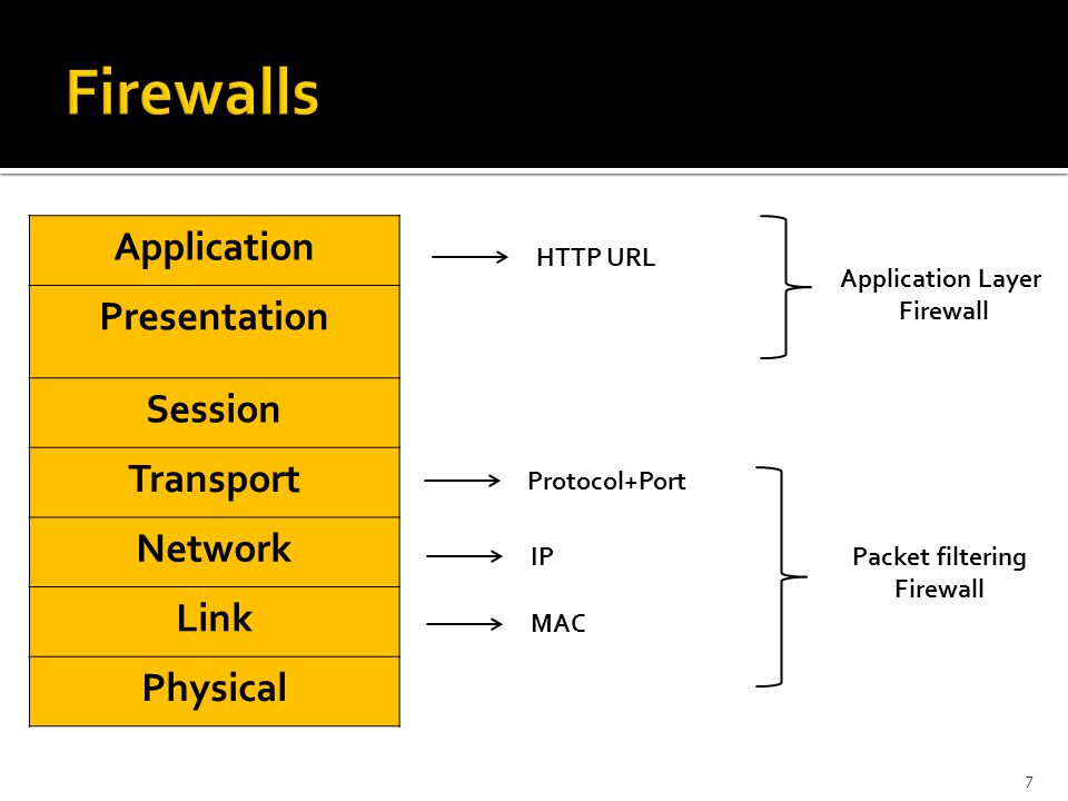 7 Application Presentation Session Transport Network Link Physical HTTP URL IP MAC Protocol+Port Application Layer Firewall Packet filtering Firewall