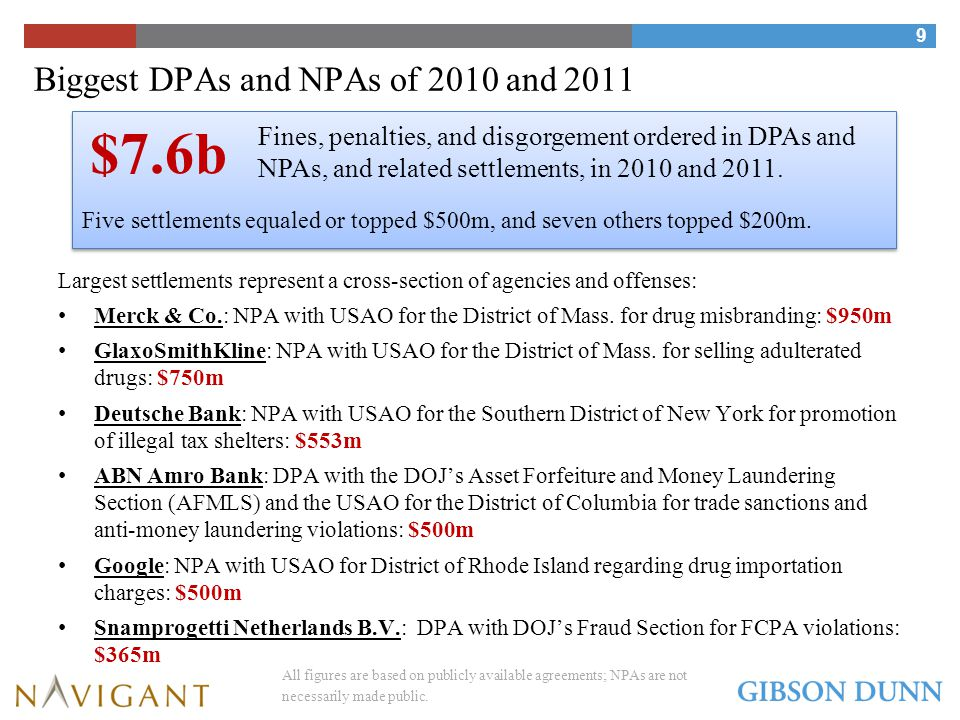 DPAs & NPAs: Favored Tools of Government Prosecutors that Extract Substantial Monetary Payouts 10 3.1937.616.6299.8835.63,592.75,869.12,055.1289.15,311.74,681.53,013.163.6* ($ millions) 2012 (*through 1/26/12)