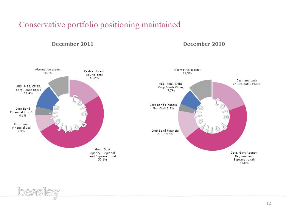 12 Conservative portfolio positioning maintained December 2011December 2010