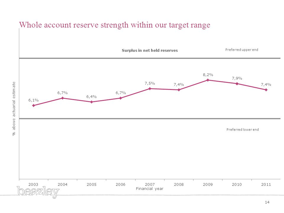 Whole account reserve strength within our target range 14 Preferred upper end % above actuarial estimate