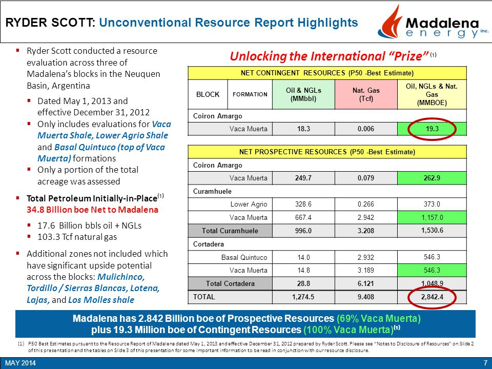 RYDER SCOTT: Unconventional Resource Report Highlights 7MAY 2014 Unlocking the International Prize ⁽¹⁾ Madalena has 2.842 Billion boe of Prospective Resources (69% Vaca Muerta) plus 19.3 Million boe of Contingent Resources (100% Vaca Muerta) ⁽¹⁾  Ryder Scott conducted a resource evaluation across three of Madalena's blocks in the Neuquen Basin, Argentina  Dated May 1, 2013 and effective December 31, 2012  Only includes evaluations for Vaca Muerta Shale, Lower Agrio Shale and Basal Quintuco (top of Vaca Muerta) formations  Only a portion of the total acreage was assessed  Total Petroleum Initially-in-Place⁽¹⁾ 34.8 Billion boe Net to Madalena  17.6 Billion bbls oil + NGLs  103.3 Tcf natural gas  Additional zones not included which have significant upside potential across the blocks: Mulichinco, Tordillo / Sierras Blancas, Lotena, Lajas, and Los Molles shale NET CONTINGENT RESOURCES (P50 -Best Estimate) BLOCK FORMATION Oil & NGLs (MMbbl) Nat.