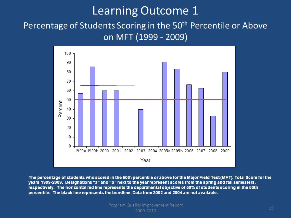 19 Learning Outcome 1 The percentage of students who scored in the 50th percentile or above for the Major Field Test (MFT).