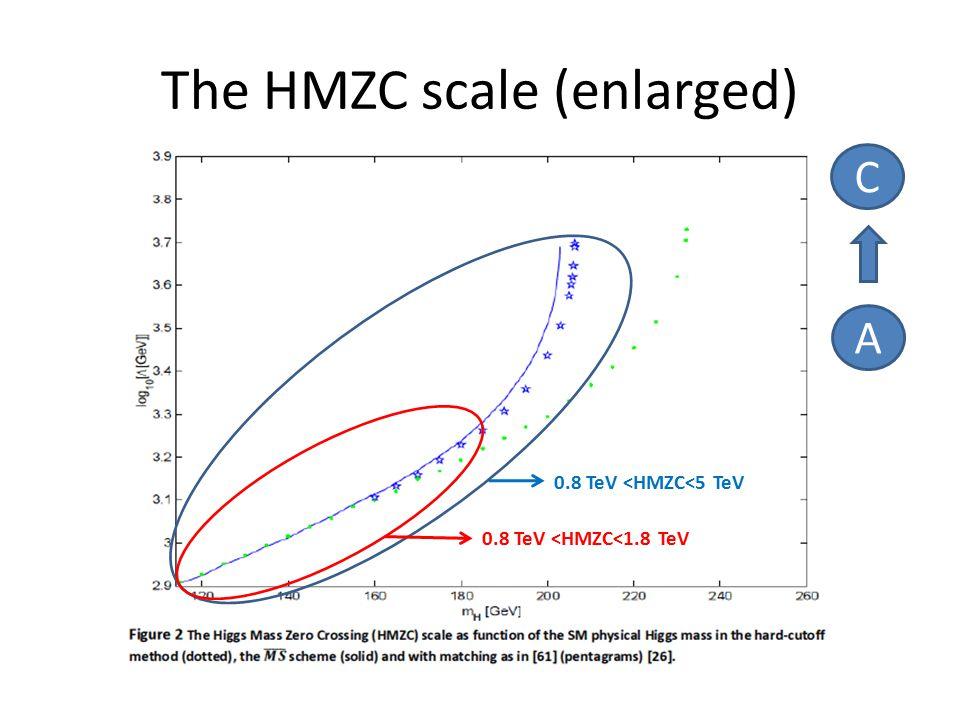 The HMZC scale (enlarged) A C 0.8 TeV <HMZC<1.8 TeV 0.8 TeV <HMZC<5 TeV
