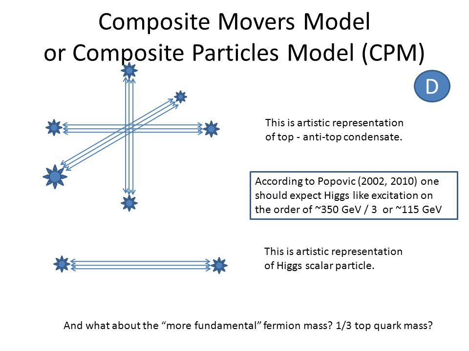 Composite Movers Model or Composite Particles Model (CPM) This is artistic representation of top - anti-top condensate.