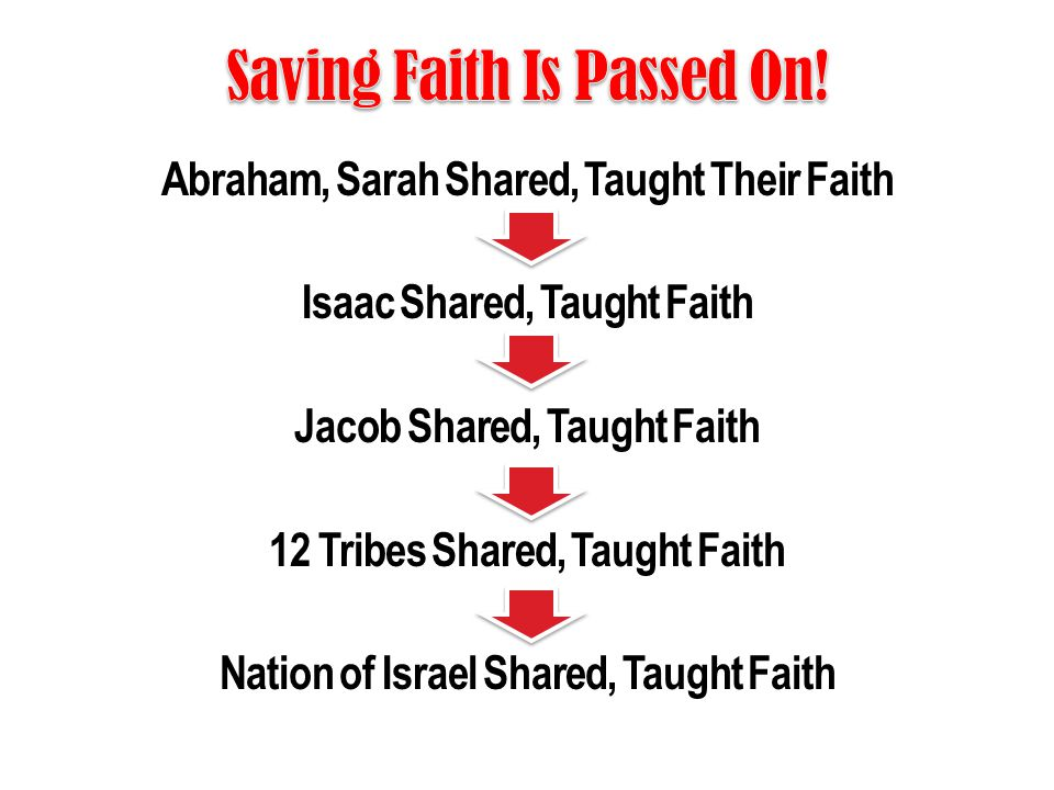 Abraham, Sarah Shared, Taught Their Faith Isaac Shared, Taught Faith Jacob Shared, Taught Faith 12 Tribes Shared, Taught Faith Nation of Israel Shared