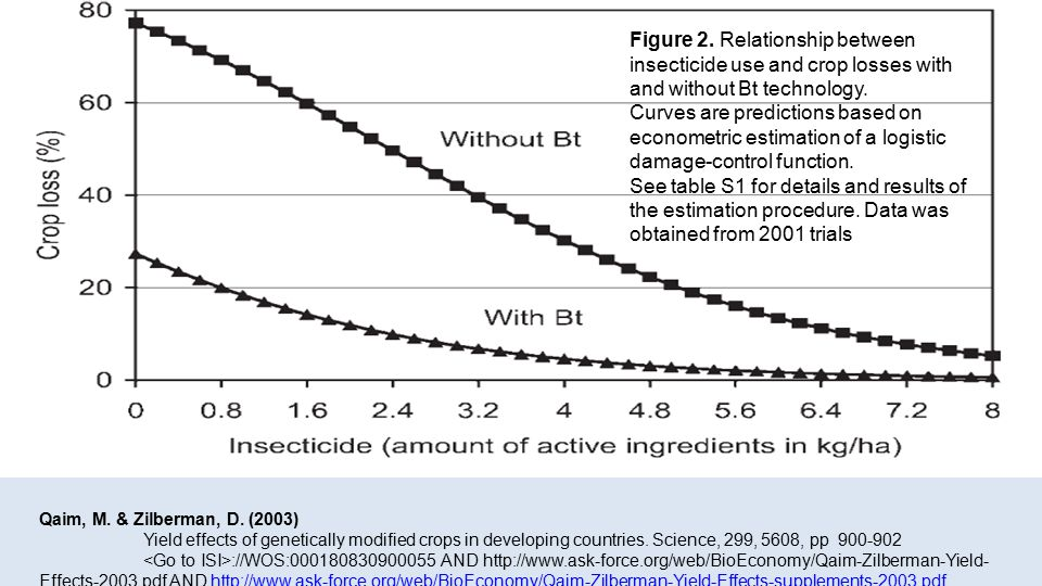 Figure 2. Relationship between insecticide use and crop losses with and without Bt technology.