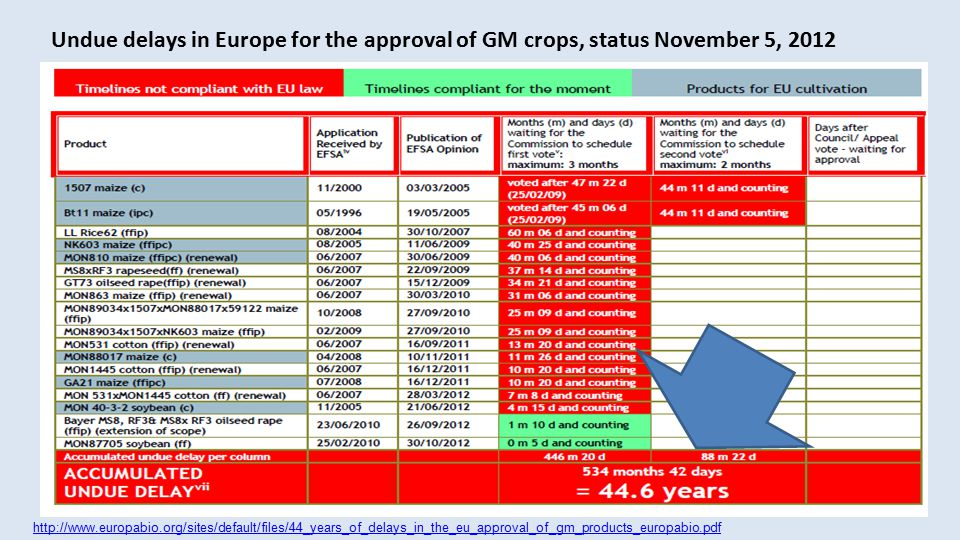 http://www.europabio.org/sites/default/files/44_years_of_delays_in_the_eu_approval_of_gm_products_europabio.pdf Undue delays in Europe for the approval of GM crops, status November 5, 2012