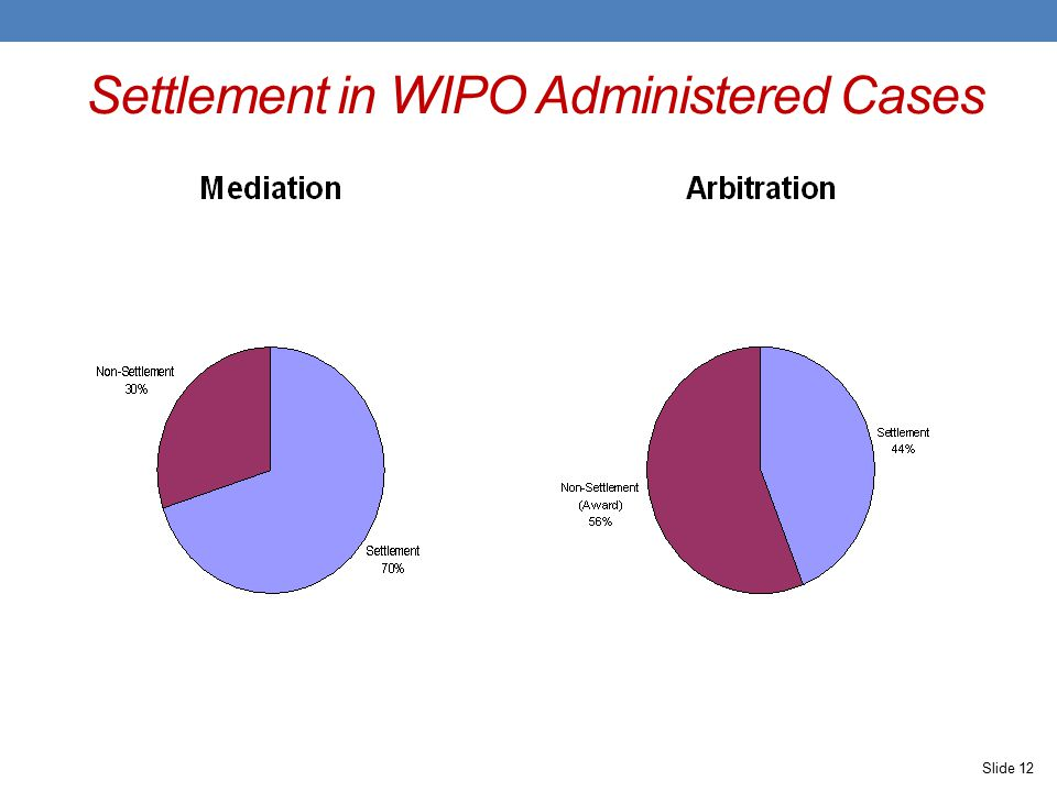 Settlement in WIPO Administered Cases Slide 12