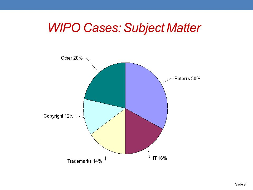 WIPO Cases: Subject Matter Slide 9