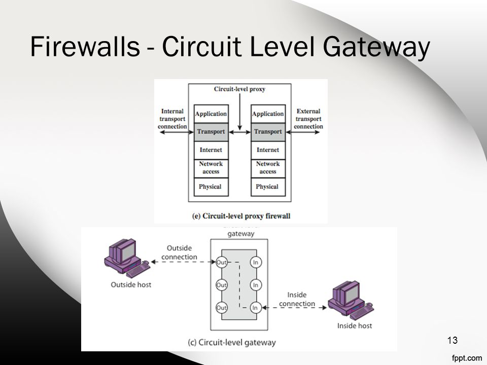 Firewalls - Circuit Level Gateway 13