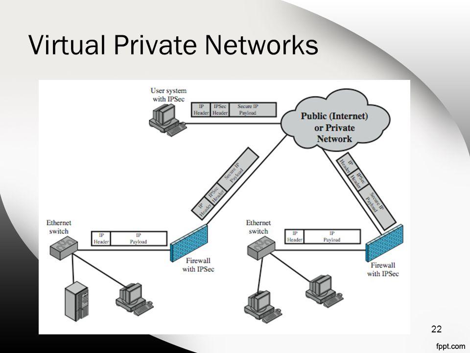 Virtual Private Networks 22