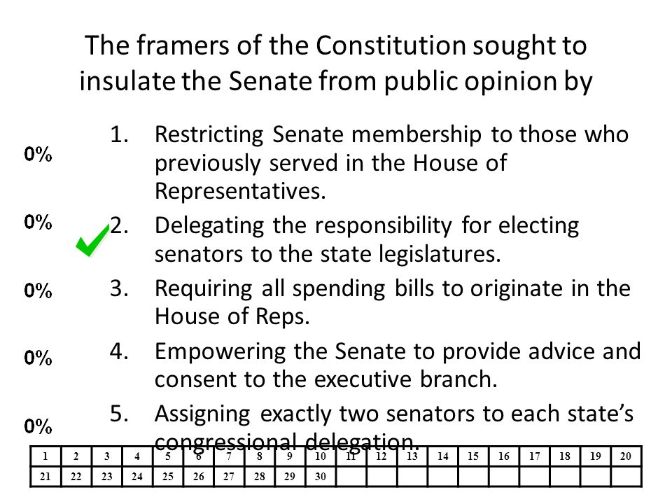 The framers of the Constitution sought to insulate the Senate from public opinion by 1.Restricting Senate membership to those who previously served in