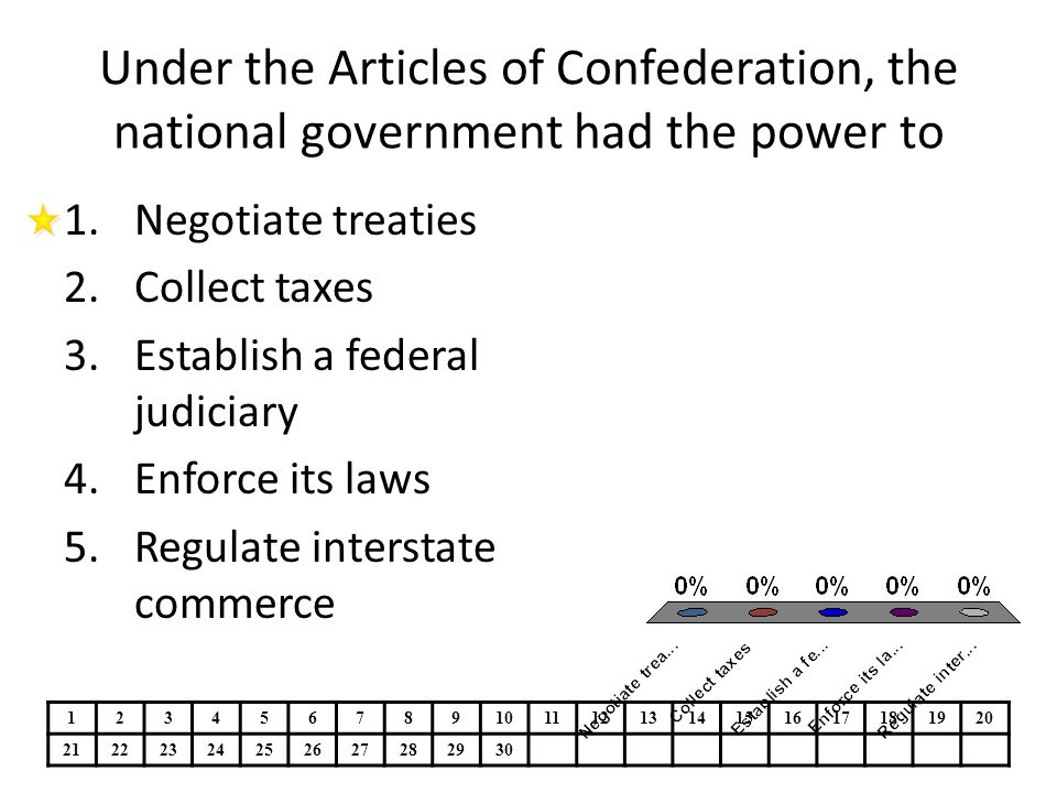 Under the Articles of Confederation, the national government had the power to 1.Negotiate treaties 2.Collect taxes 3.Establish a federal judiciary 4.E