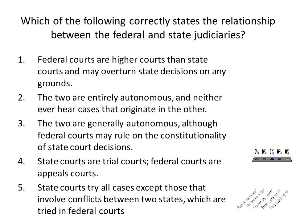 Which of the following correctly states the relationship between the federal and state judiciaries? 1.Federal courts are higher courts than state cour