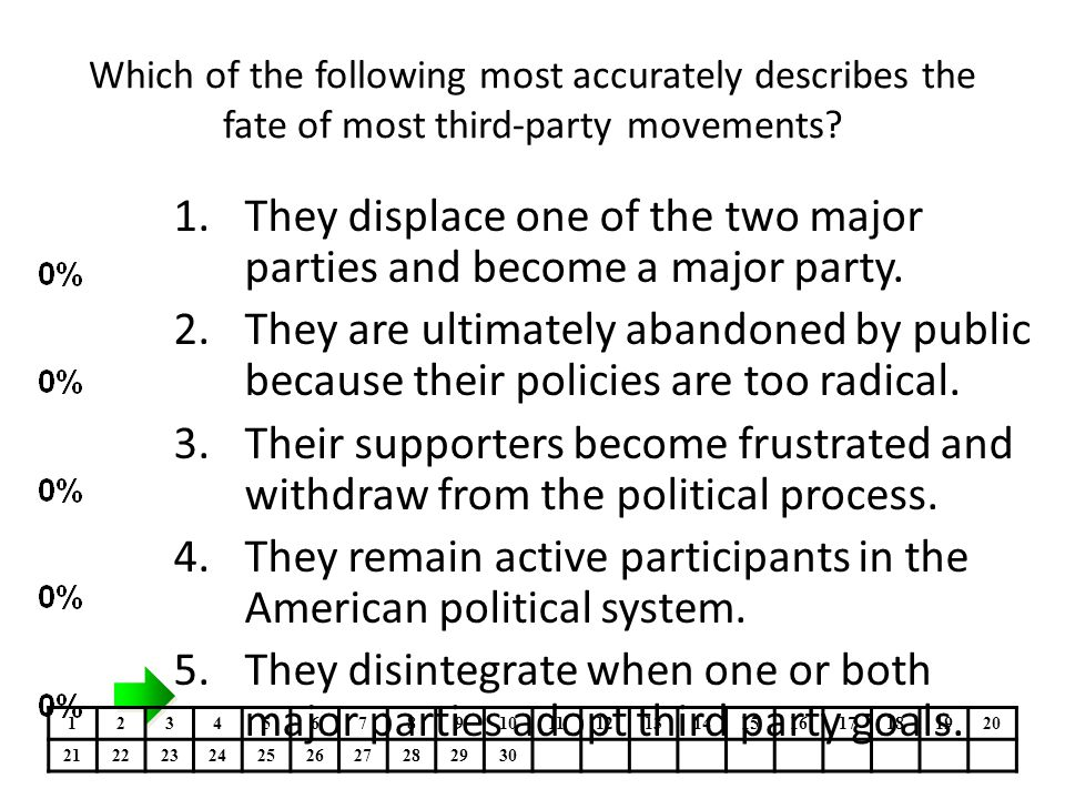 Which of the following most accurately describes the fate of most third-party movements? 1.They displace one of the two major parties and become a maj