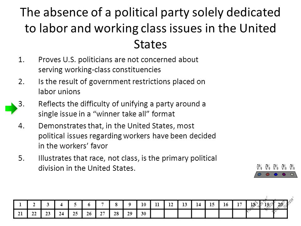 The absence of a political party solely dedicated to labor and working class issues in the United States 1.Proves U.S. politicians are not concerned a