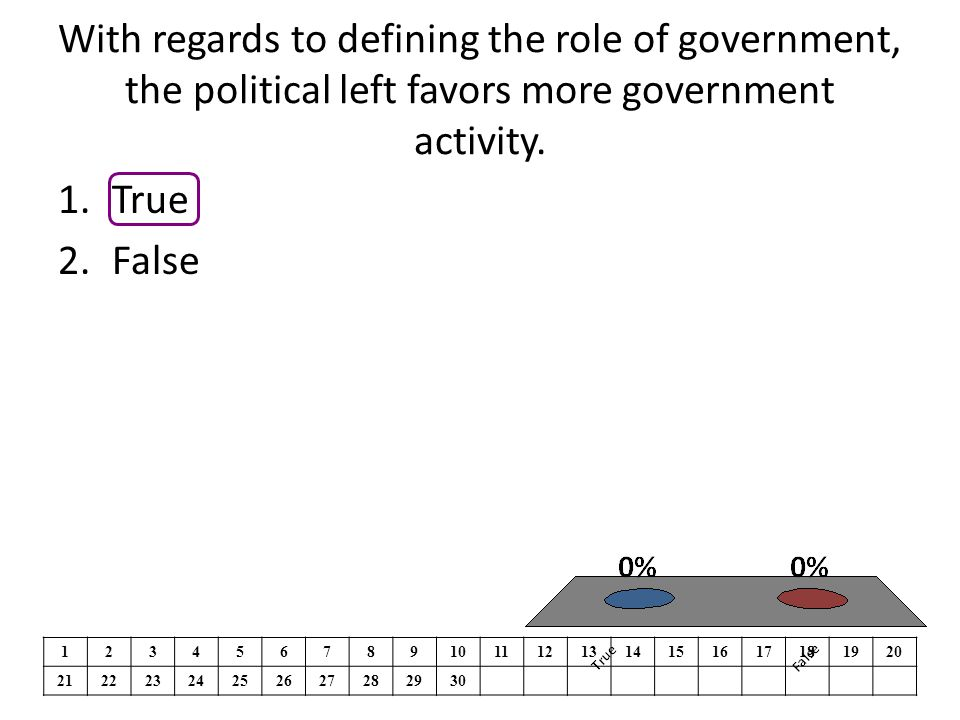 With regards to defining the role of government, the political left favors more government activity. 1.True 2.False 1234567891011121314151617181920 21
