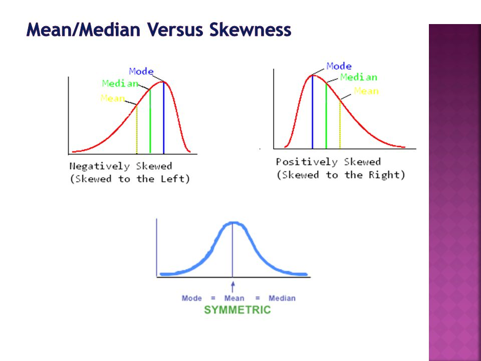 Characteristics Of Skewed Distributions
